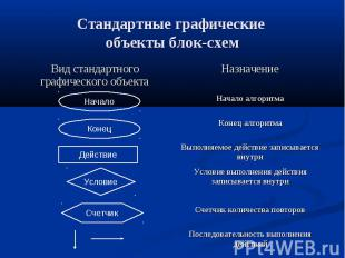 Стандартные графические объекты блок-схем