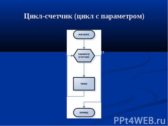 Цикл-счетчик (цикл с параметром)