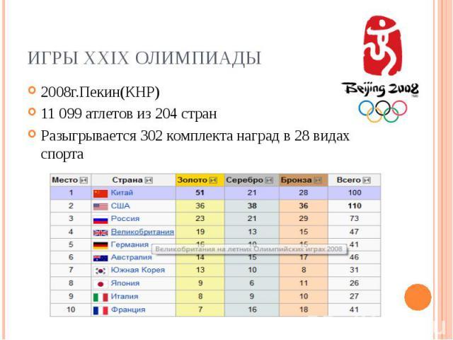 Игры XXIX Олимпиады2008г.Пекин(КНР) 11099 атлетов из 204 стран Разыгрывается 302 комплекта наград в 28 видах спорта