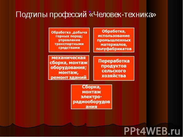Подтипы профессий «Человек-техника»