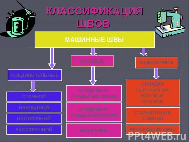 КЛАССИФИКАЦИЯ ШВОВ