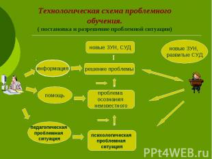 Технологическая схема проблемного обучения. ( постановка и разрешение проблемной