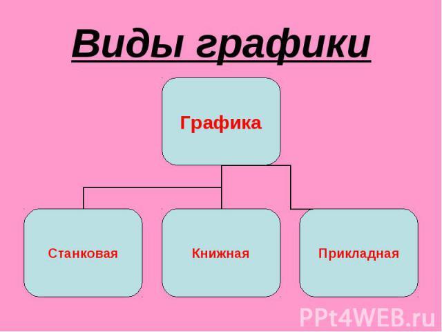 Виды графики