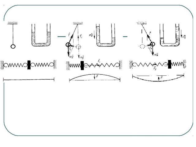 Колебательные системы. Примеры колебаний, изображенные на рисунках: колебания математического маятника, колебания жидкости в U-образной трубке, колебания тела под действием пружин, колебания натянутой струны.