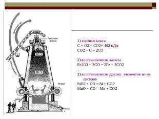 1) горение кокса C + O2 = CO2+ 402 кДж CO2 + C = 2CO 2) восстановление железа Fe