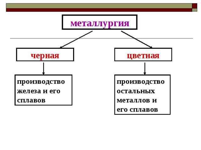 металлургия производство железа и его сплавов производство остальных металлов и его сплавов