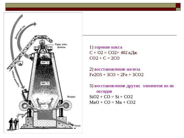 1) горение кокса C + O2 = CO2+ 402 кДж CO2 + C = 2CO 2) восстановление железа Fe2O3 + 3CO = 2Fe + 3CO2 3) восстановление других элементов из их оксидов SiO2 + CO = Si + CO2 MnO + CO = Mn + CO2
