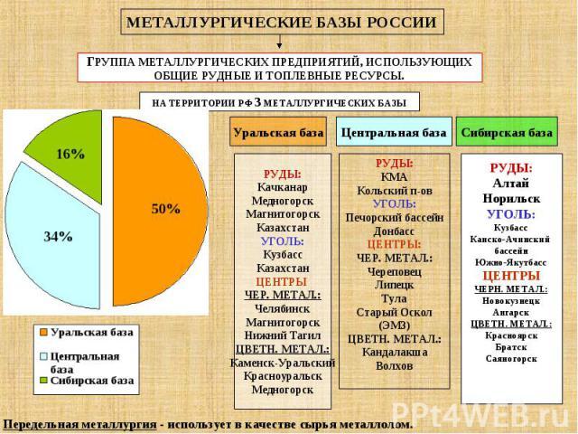 МЕТАЛЛУРГИЧЕСКИЕ БАЗЫ РОССИИ Передельная металлургия - использует в качестве сырья металлолом.