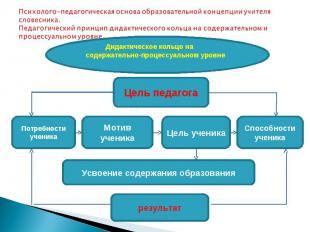 Психолого-педагогическая основа образовательной концепции учителя словесника. Пе