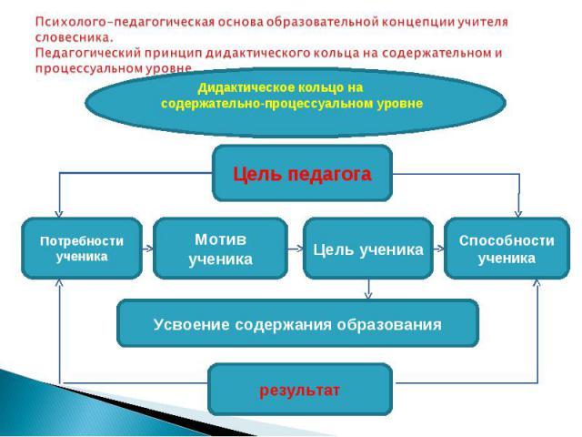 Психолого-педагогическая основа образовательной концепции учителя словесника. Педагогический принцип дидактического кольца на содержательном и процессуальном уровне.