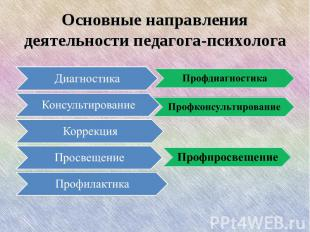 Основные направления деятельности педагога-психолога