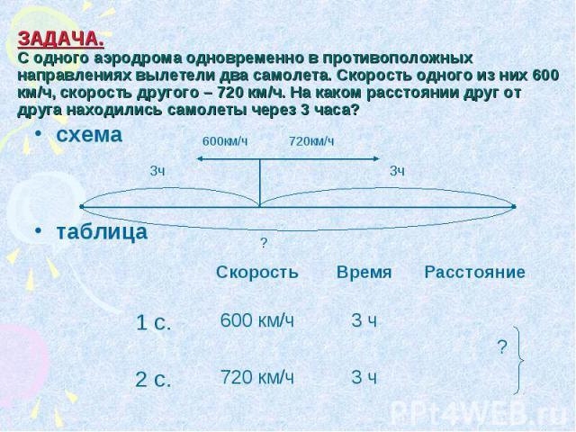 ЗАДАЧА. С одного аэродрома одновременно в противоположных направлениях вылетели два самолета. Скорость одного из них 600 км/ч, скорость другого – 720 км/ч. На каком расстоянии друг от друга находились самолеты через 3 часа?