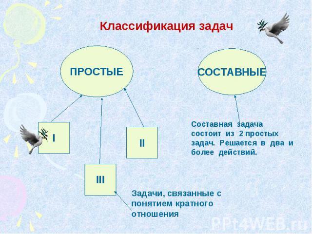 Классификация задач Составная задача состоит из 2 простых задач. Решается в два и более действий. Задачи, связанные с понятием кратного отношения