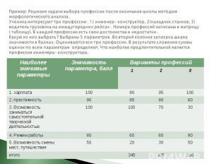 Пример: Решение задачи выбора профессии после окончания школы методом морфологич