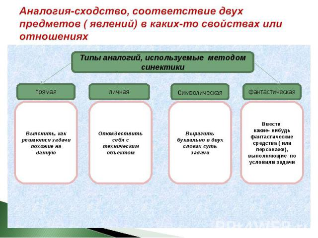 Аналогия-сходство, соответствие двух предметов ( явлений) в каких-то свойствах или отношениях