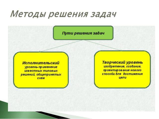 Методы решения задачИсполнительский уровень-применение известных типовых решений, общепринятых схем Творческий уровень изобретение, создание, проектирование нового способа для достижения цели