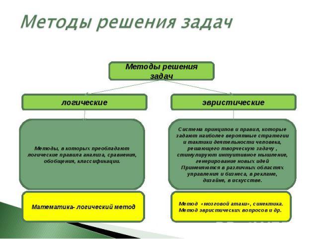 Методы решения задач Методы, в которых преобладают логические правила анализа, сравнения, обобщения, классификации. Система принципов и правил, которые задают наиболее вероятные стратегии и тактики деятельности человека, решающего творческую задачу …