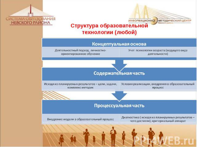 Структура образовательной технологии (любой)