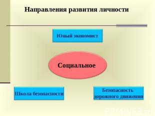 Направления развития личности Социальное