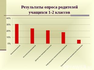 Результаты опроса родителей учащихся 1-2 классов