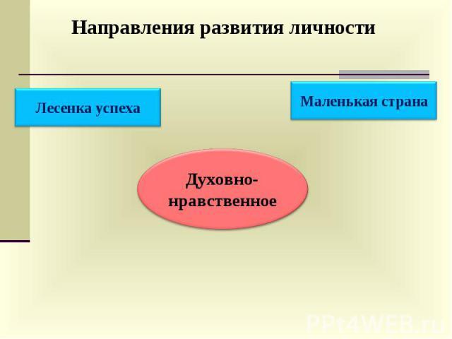 Направления развития личности Духовно- нравственное