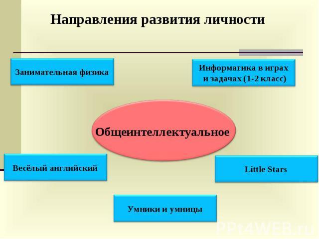 Направления развития личности Общеинтеллектуальное
