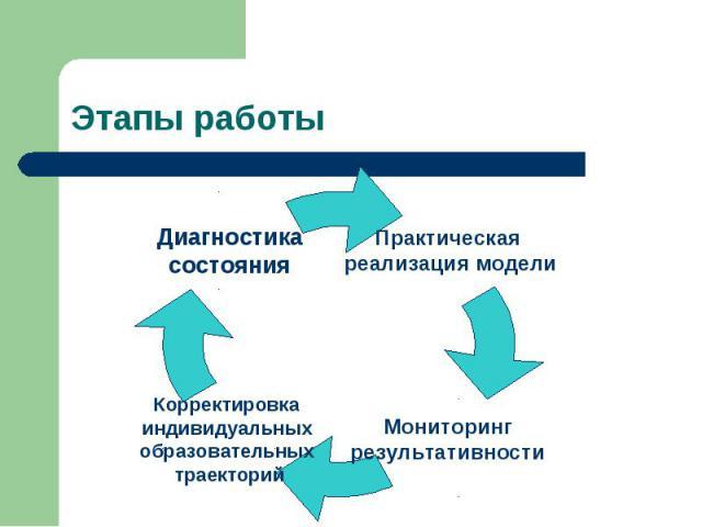 Этапы работы