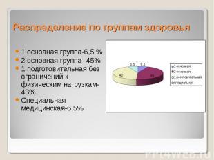 Распределение по группам здоровья 1 основная группа-6,5 % 2 основная группа -45%
