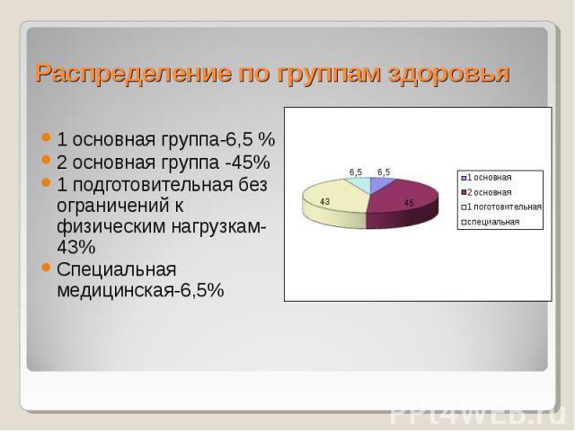 Распределение по группам здоровья 1 основная группа-6,5 % 2 основная группа -45% 1 подготовительная без ограничений к физическим нагрузкам-43% Специальная медицинская-6,5%