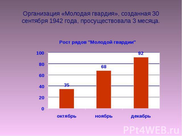 Организация «Молодая гвардия», созданная 30 сентября 1942 года, просуществовала 3 месяца.