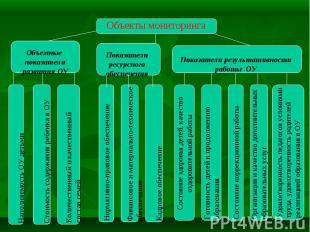 Объекты мониторинга Объемные показатели развития ОУ Показатели ресурсного обеспе