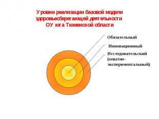 Уровни реализации базовой модели здоровьесберегающей деятельности ОУ юга Тюменск