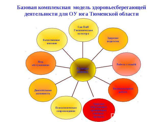 Базовая комплексная модель здоровьесберегающей деятельности для ОУ юга Тюменской области