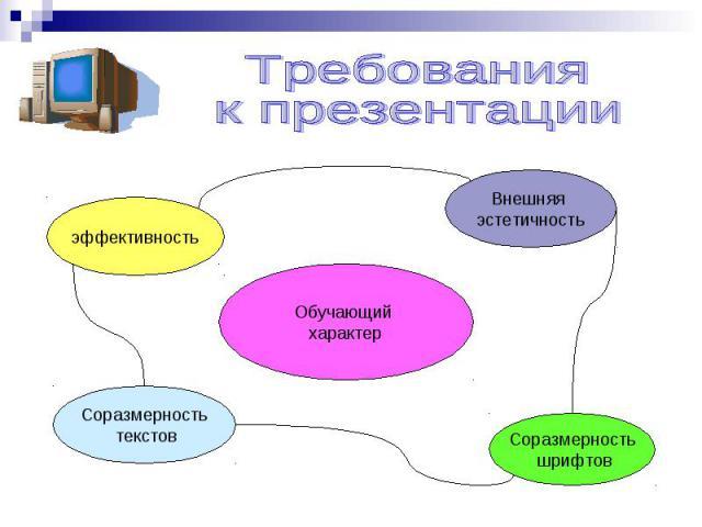 Требования к презентации