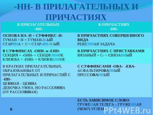 -НН- В ПРИЛАГАТЕЛЬНЫХ И ПРИЧАСТИЯХ