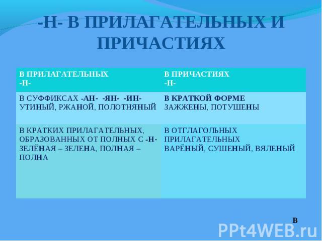-Н- В ПРИЛАГАТЕЛЬНЫХ И ПРИЧАСТИЯХ