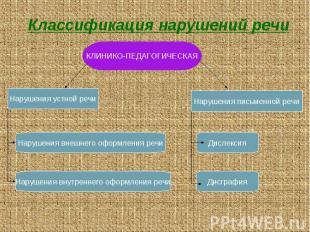 Классификация нарушений речи КЛИНИКО-ПЕДАГОГИЧЕСКАЯ