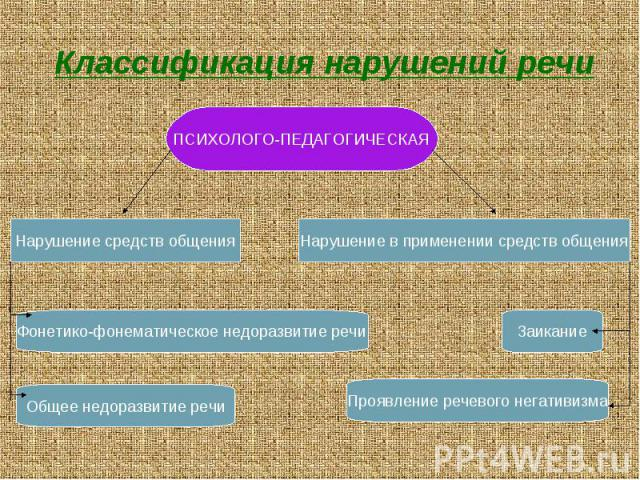Классификация нарушений речи ПСИХОЛОГО-ПЕДАГОГИЧЕСКАЯ