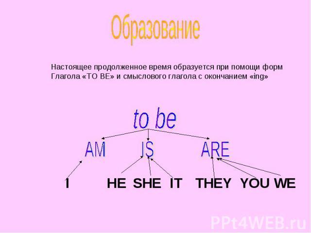 Образование Настоящее продолженное время образуется при помощи форм Глагола «TO BE» и смыслового глагола с окончанием «ing»