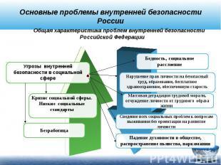 Основные проблемы внутренней безопасности России Общая характеристика проблем вн