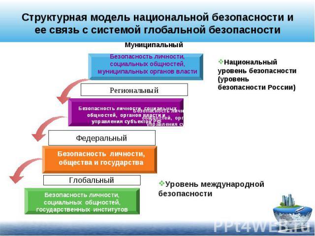 Структурная модель национальной безопасности и ее связь с системой глобальной безопасностиНациональный уровень безопасности (уровень безопасности России) Уровень международной безопасности