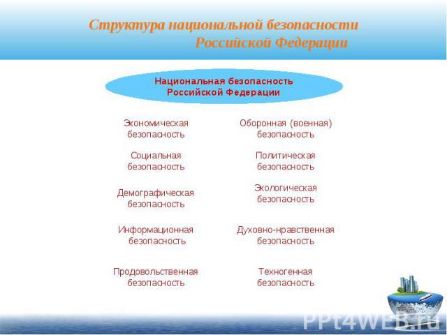 Структура национальной безопасности Российской Федерации
