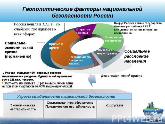 Геополитические факторы национальной безопасности РоссииРоссия вошла в XXI в. со слабыми позициями во всех сферах Социально- экономический кризис (перманентно) . Россия обладает 40% мировых запасов энергетических ресурсов. Однако в ней проживает все…