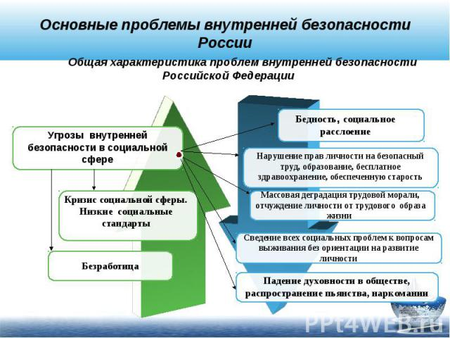 Основные проблемы внутренней безопасности России Общая характеристика проблем внутренней безопасности Российской Федерации