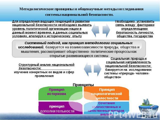 Методологические принципы и общенаучные методы исследования системы национальной безопасности. Для определения ведущих тенденций в развитии национальной безопасности необходимо выявить уровень политической организации нации в данный момент времени, …