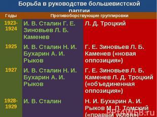 Борьба в руководстве большевистской партии