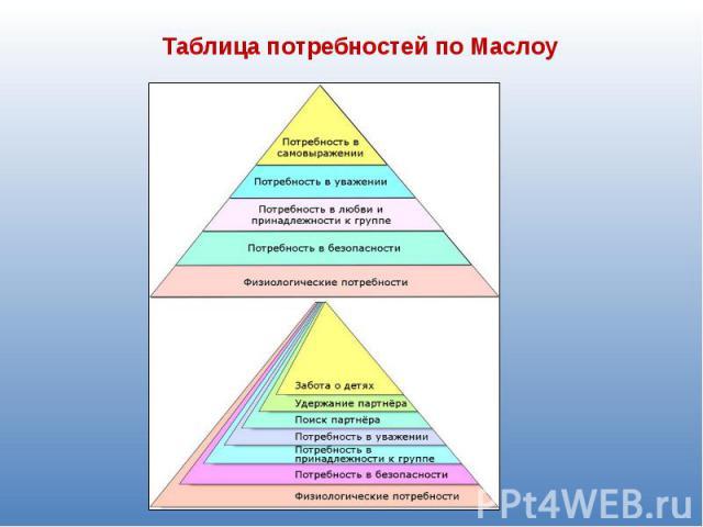Таблица потребностей по Маслоу