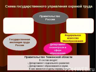 Схема государственного управления охраной труда Правительство Тюменской области
