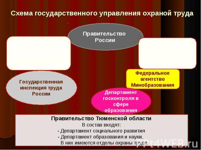 Схема государственного управления охраной труда Правительство Тюменской области В состав входят: - Департамент социального развития - Департамент образования и науки. В них имеются отделы охраны труда