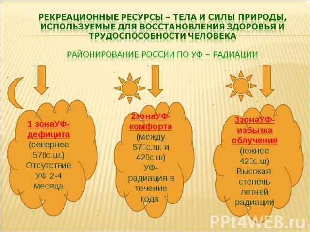 РЕКРЕАЦИОННЫЕ РЕСУРСЫ – ТЕЛА И СИЛЫ ПРИРОДЫ, ИСПОЛЬЗУЕМЫЕ ДЛЯ ВОССТАНОВЛЕНИЯ ЗДОРОВЬЯ И ТРУДОСПОСОБНОСТИ ЧЕЛОВЕКА Районирование россии по уф – радиации 1 зонаУФ-дефицита (севернее 57⁰с.ш.) Отсутствие УФ 2-4 месяца 2зонаУФ-комфорта (между 57⁰с.ш. и 4…